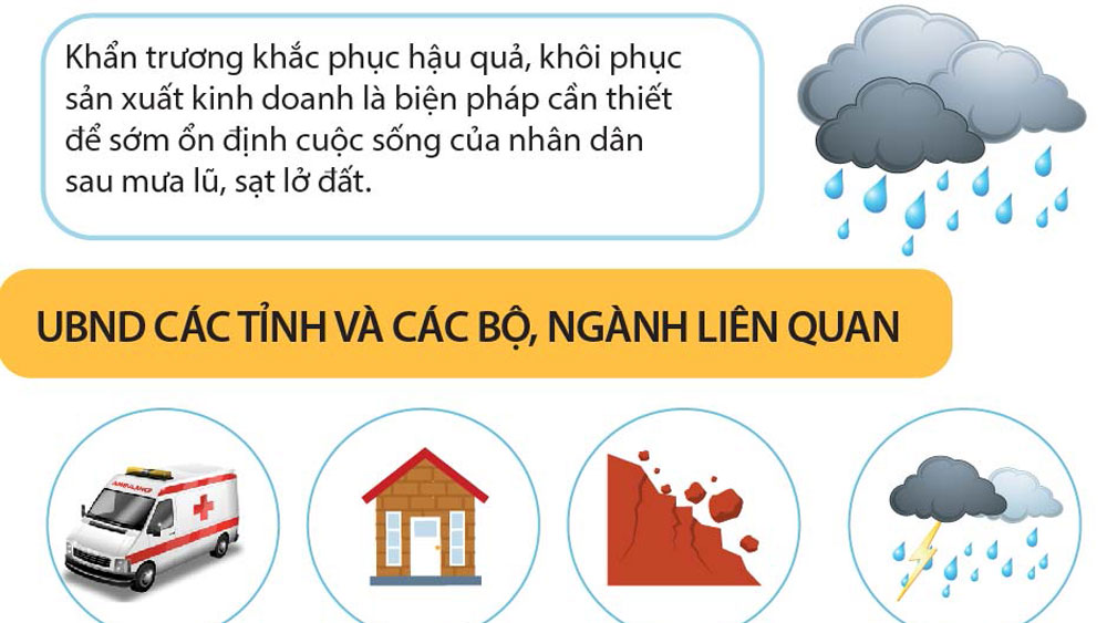 Những biện pháp cần thiết khắc phục hậu quả sau mưa lũ